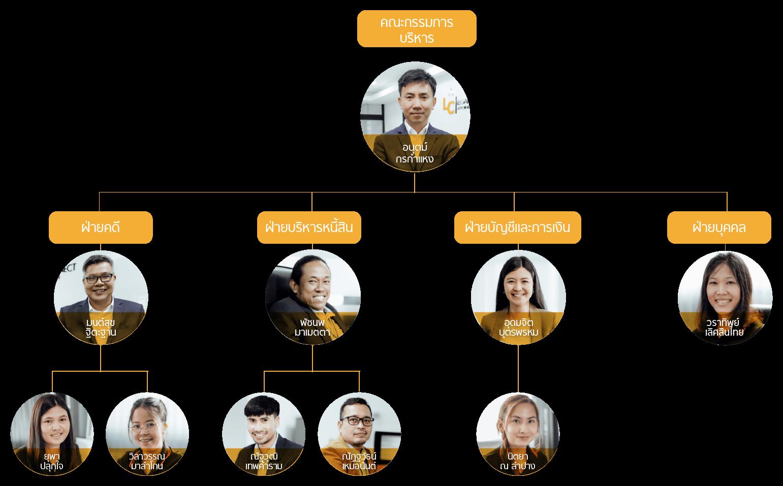 Legal Connect - Organization Chart